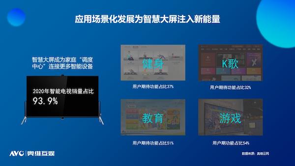 奥维互娱重磅发布《2021中国智慧大屏发展预测报告》
