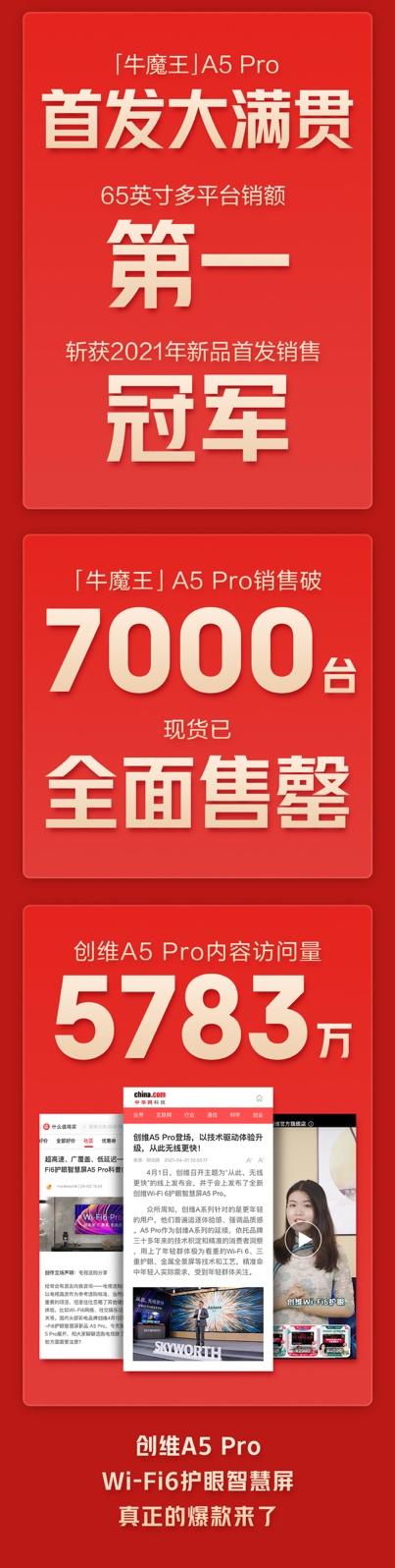 创维A5 Pro获新品首发销售冠军,创维全球电视节战绩斐然