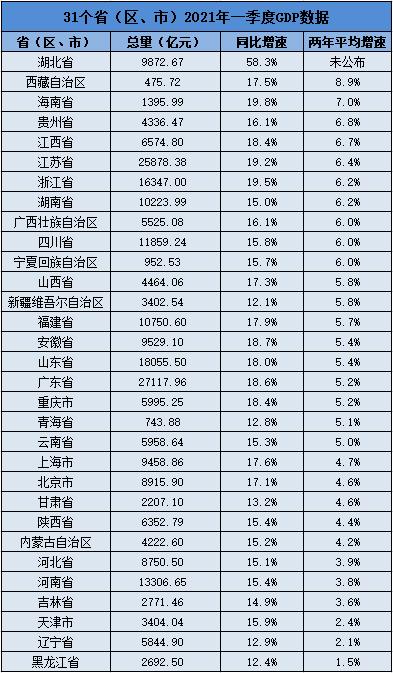 31省份一季度数据出炉 各地经济普遍实现良好开局