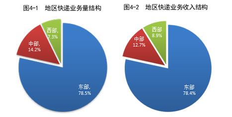国家邮政局:1-8月邮政行业业务收入累计完成8165.4亿元