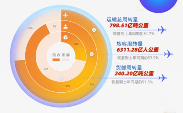 我国民航去年完成旅客运输约4.18亿人次 213架飞机可空中上网