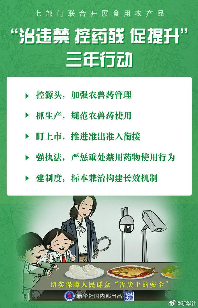 """权威快报丨七部门实施食用农产品""""治违禁 控药残 促提升""""行动"""