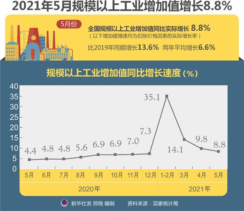 5月份国民经济保持稳定恢复