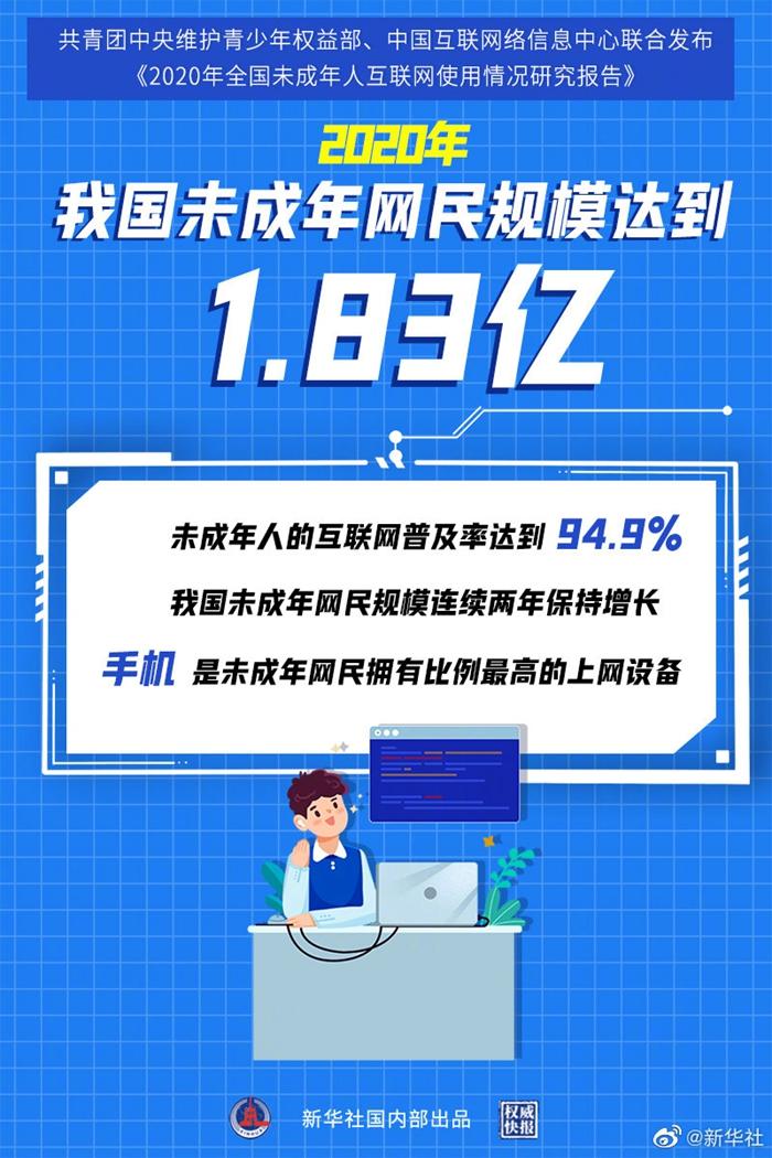 1.83亿!我国未成年人互联网普及率达94.9%