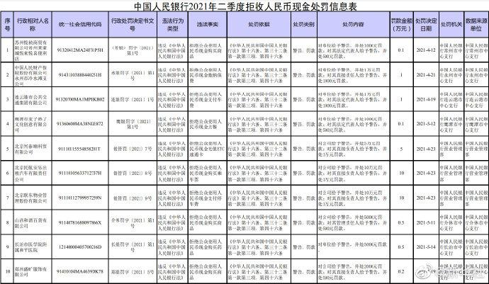 18家单位因拒收现金被处罚!