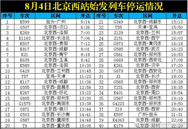 受多地持续强降雨影响,今日北京西站40趟始发列车停运