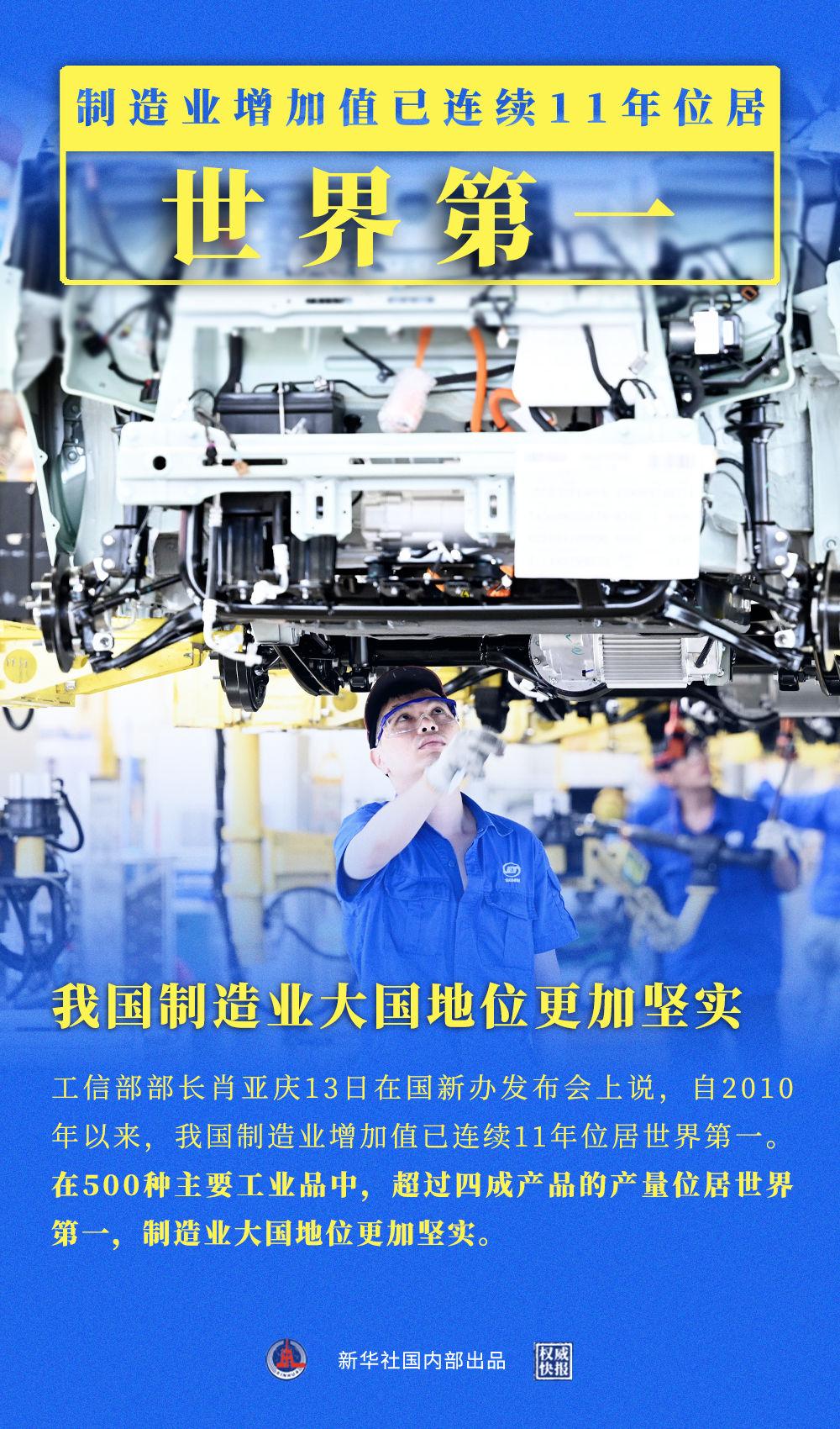权威快报 我国制造业增加值连续11年位居世界第一