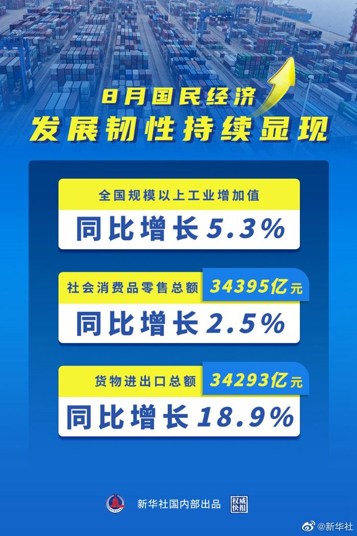 8月国民经济发展韧性持续显现