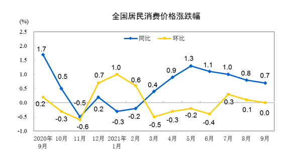 """同比涨幅""""一降一升"""",9月价格指数传递哪些信号?"""